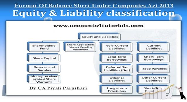 Balance Sheet, Profit And Loss Account under Companies Act 2013 - business profit loss statement