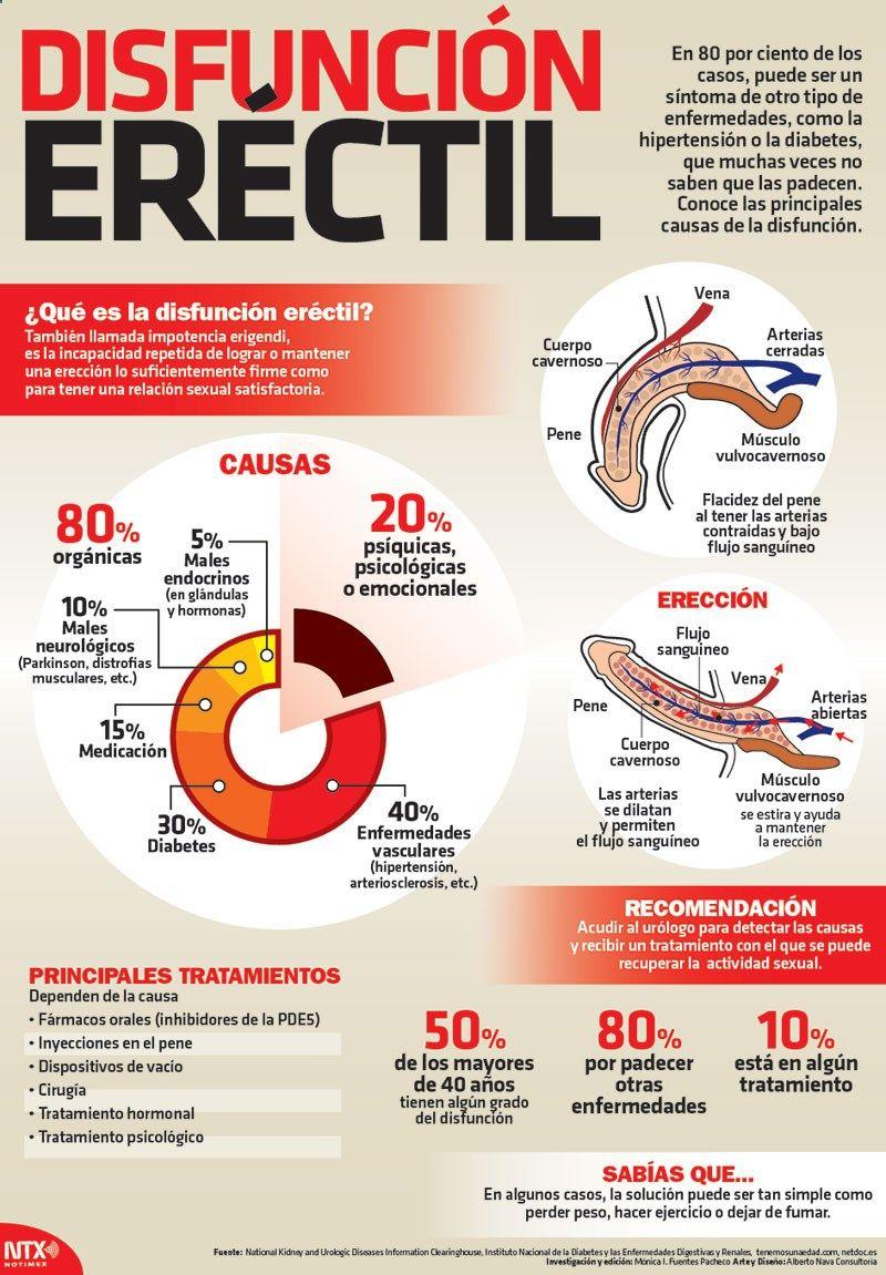 suplementos alimenticios y nutricionales para la disfunción eréctil masculina