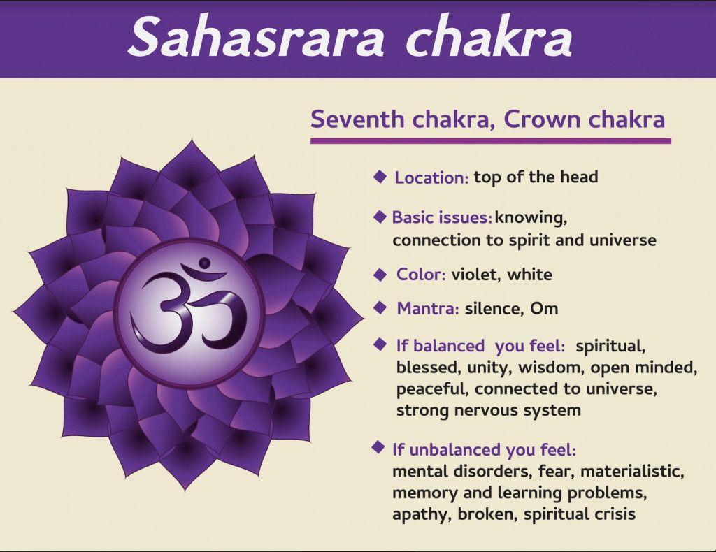 11+ Where is sahasrara chakra located ideas