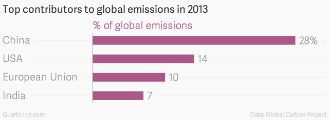 China now emits more greenhouse gases than the U.S. and the EU combined.