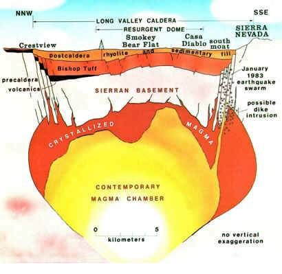 Cross section of a caldera geology volcanism at yellowstone from cross section of a caldera ccuart Images