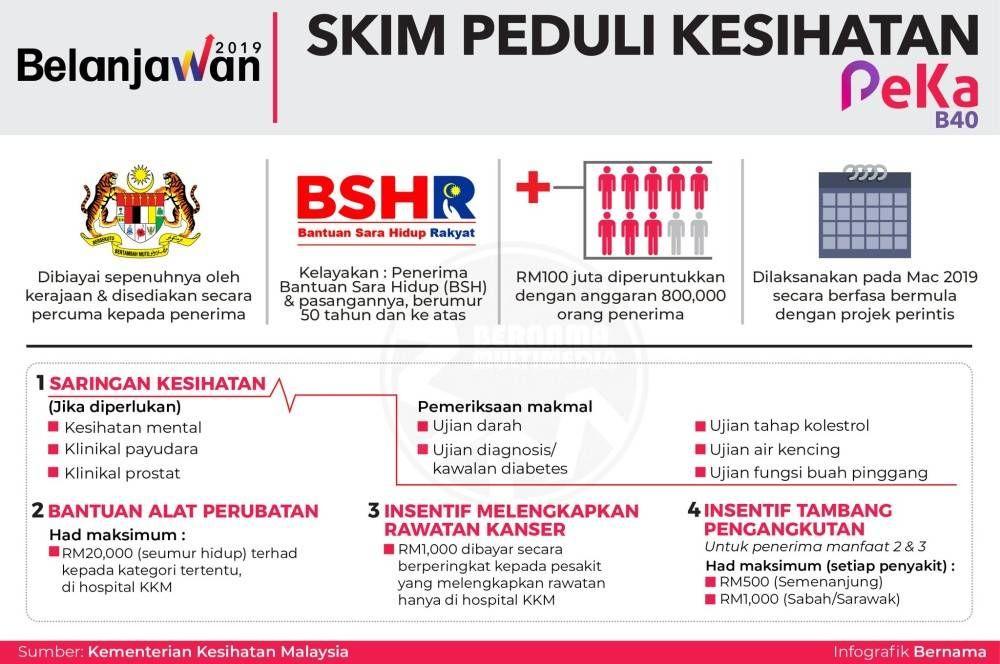 Skim Peduli Kesihatan Malaysia