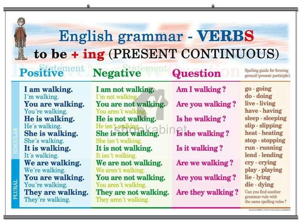 English Grammar Present Continuous Ejercicios De Ingles