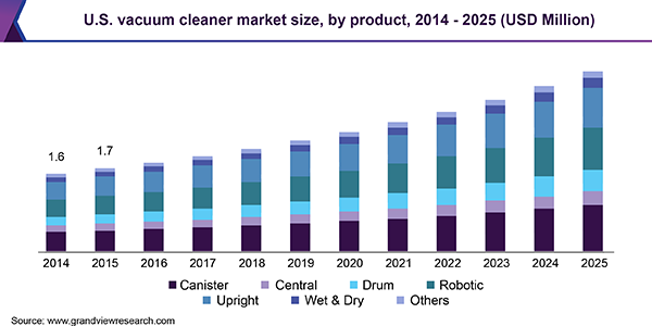 Vacuum Cleaner Market Size Is Estimated To Value 16 7 Billion By