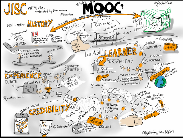 What Teachers Need To Know About Moocs Moocs Learning Technology Instructional Design