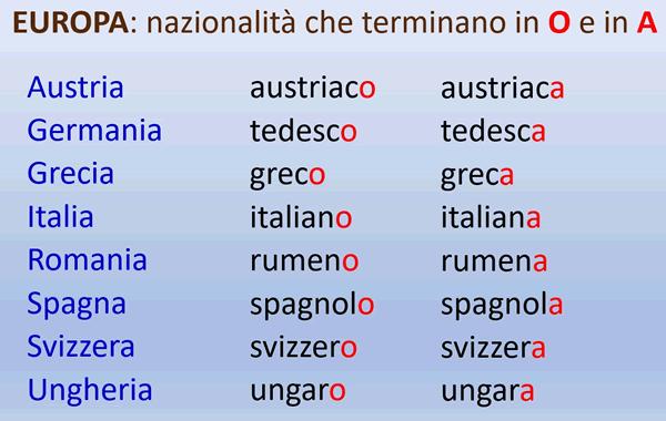 Adjetivos De Nacionalidades Europeas Que Son Diferentes Al Masculino Y Al Femenino Adjetivos Como Aprender Italiano Gramatica Italiana