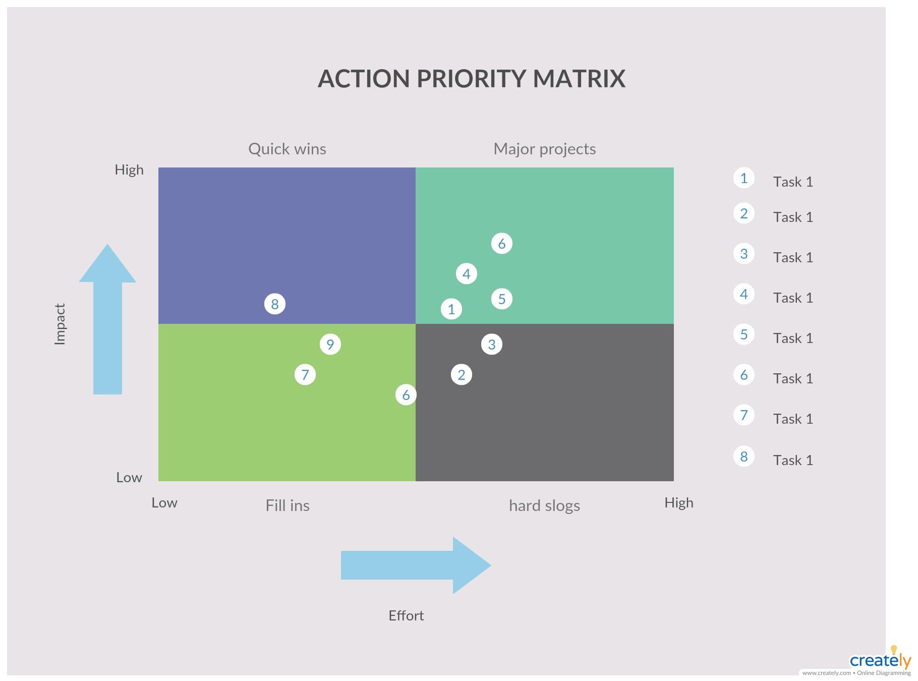 Action Priority Matrix