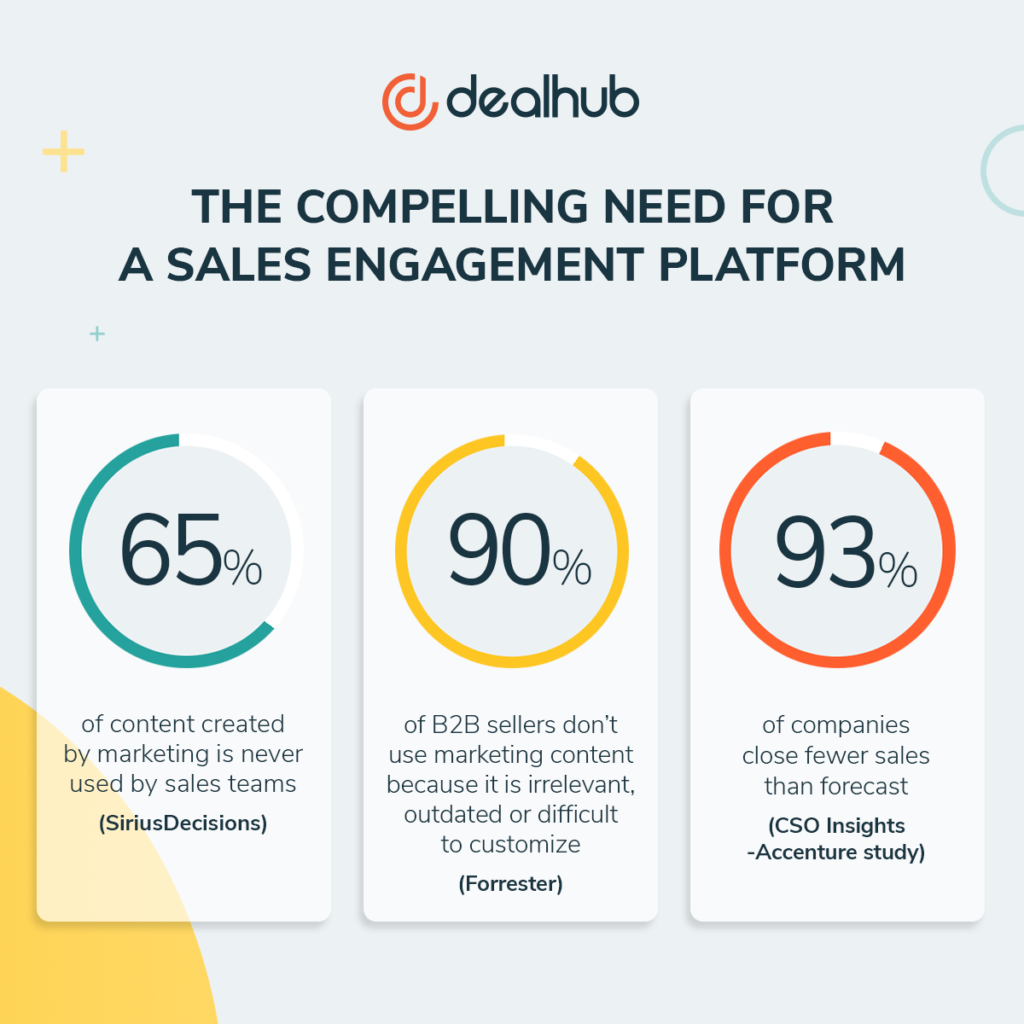 Pin By Dealhub On Sales Engagement