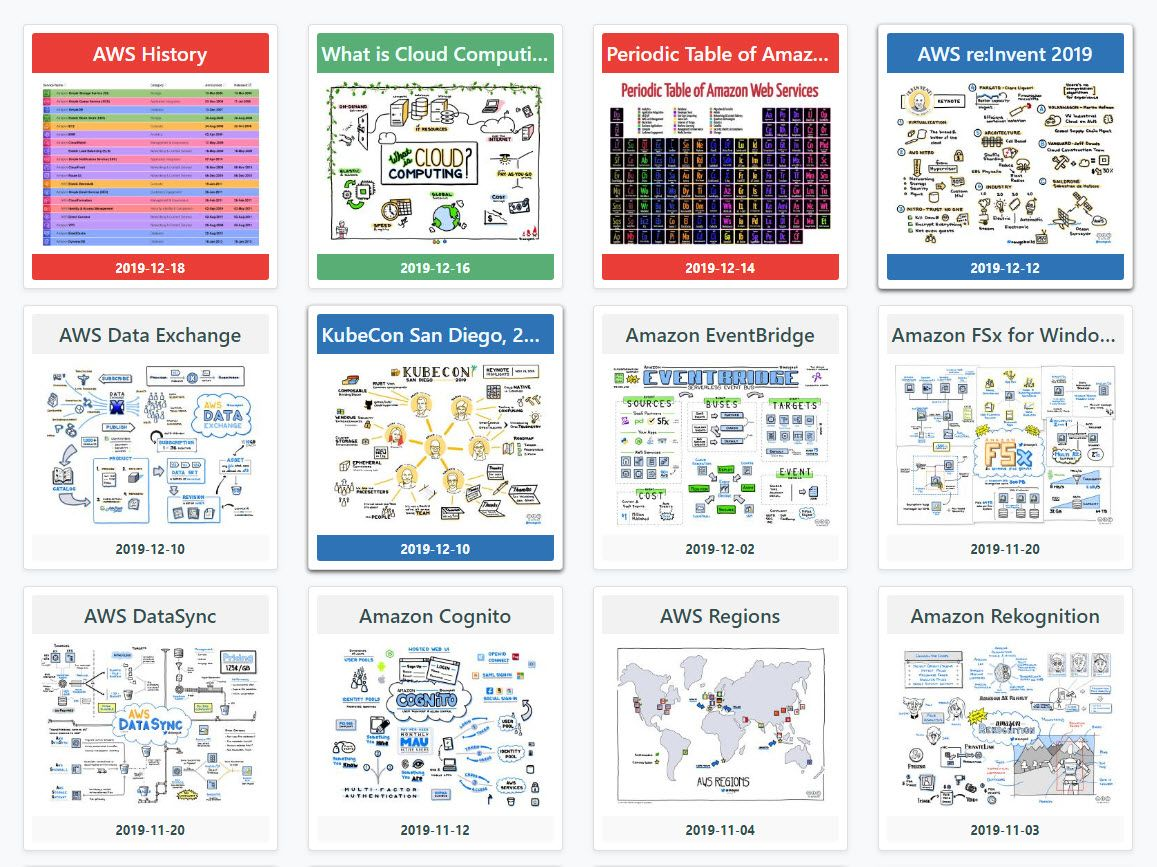 Cloud Diagrams Notes In 2020 Cloud Diagram Cloud Infrastructure Clouds