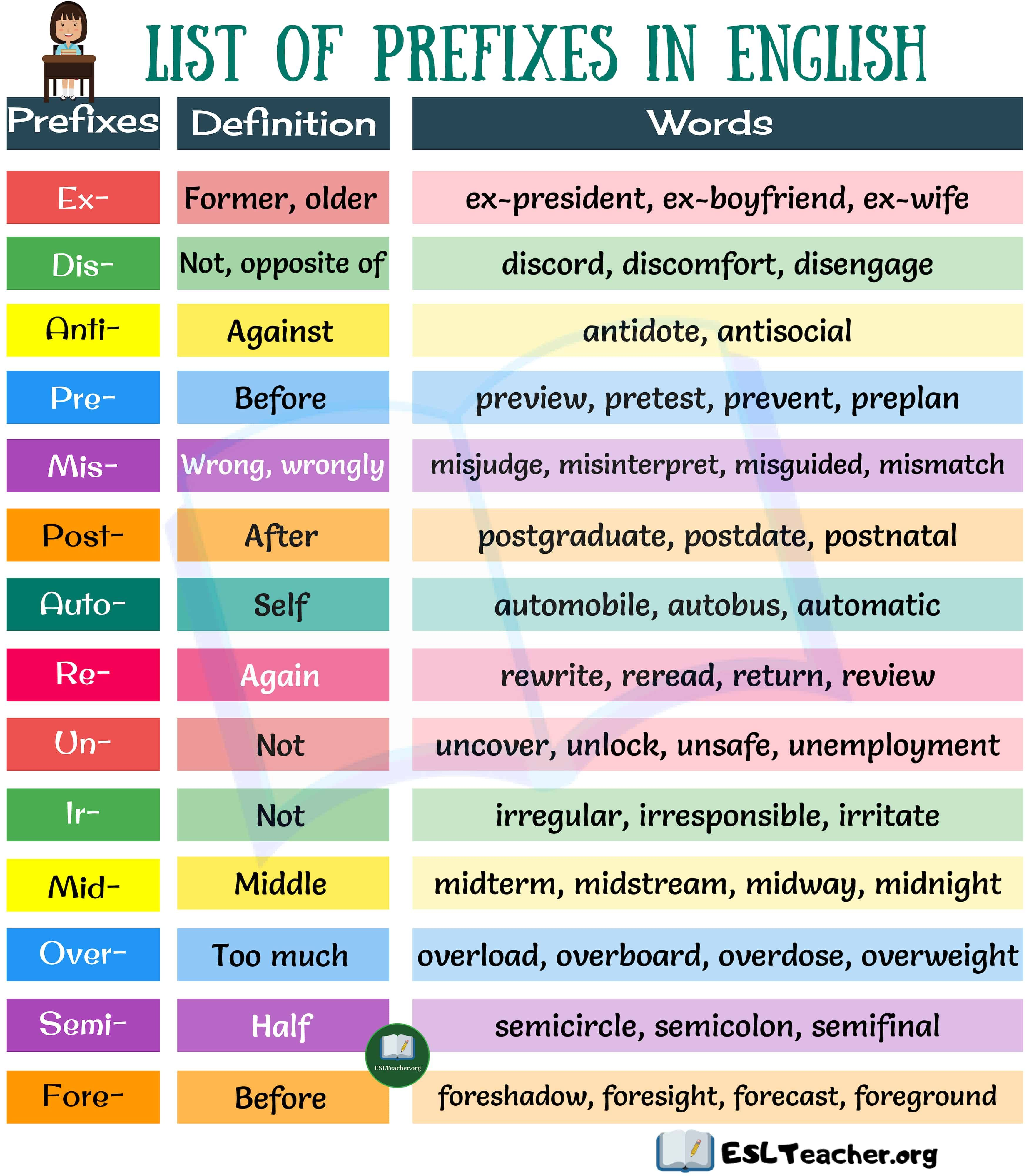 List Of Prefixes A Big List Of 20 Prefixes And Their