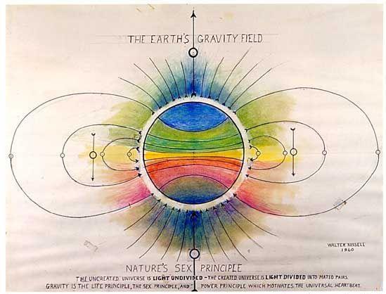 Svp universal cosmology part 2 of 17 origin of polar states svp universal cosmology part 2 of 17 origin of polar states malvernweather Choice Image