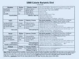 1200 Kalorin Dieetti