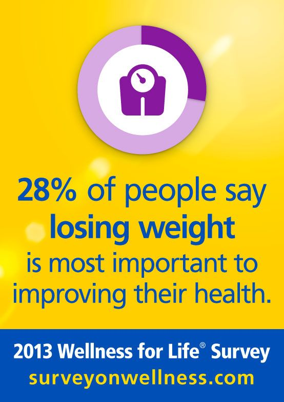 28% Of People Say Losing Weight Is Most Important To Improving Their Health.  | 2013 Wellness For Life Survey