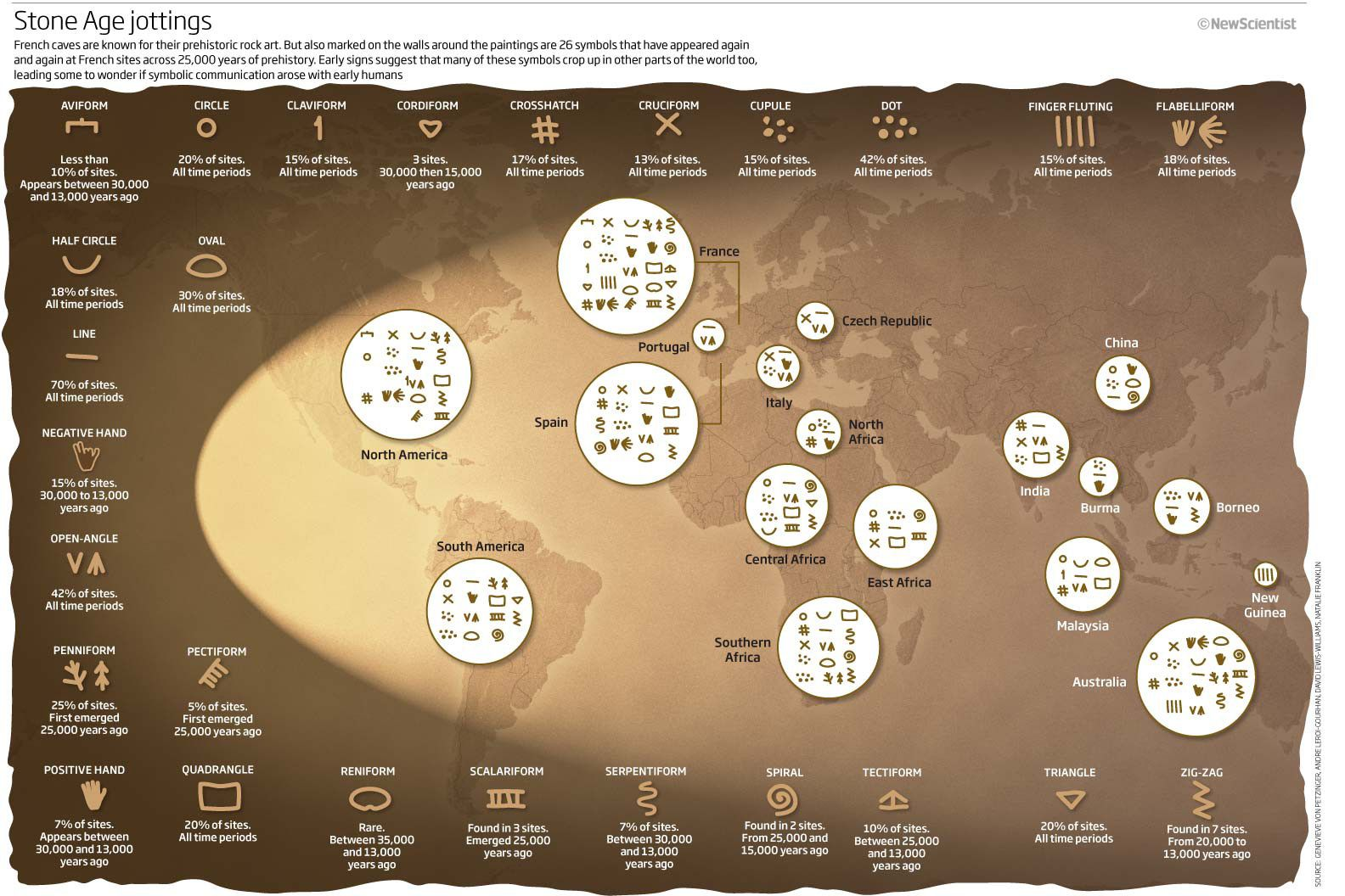 The old stone age prehistoric symbols and archaeology stone age jottings french caves are known for their prehistoric rock art many of these symbols crop up in other parts of the world too biocorpaavc Choice Image