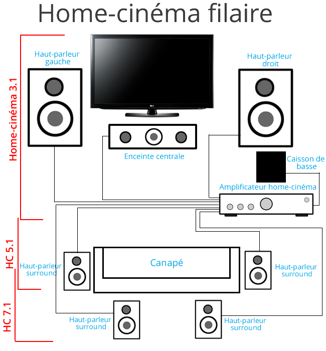 Exemple   une installation home cinema filaire also theater in rh pinterest