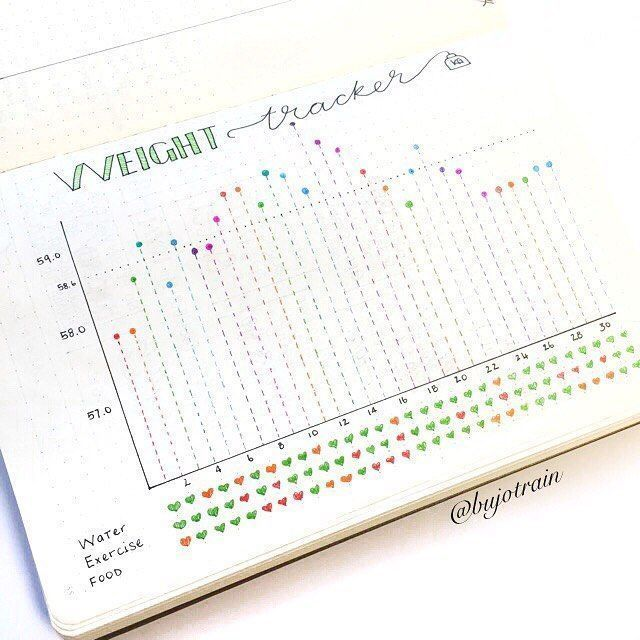 If you're looking to plan and keep track of your health and fitness goals, here are bullet journal p...