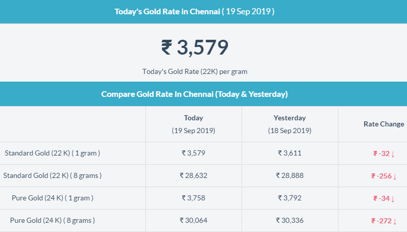 Today Gold Price In Chennai Gold Rate Today Gold Rate Today Gold Price