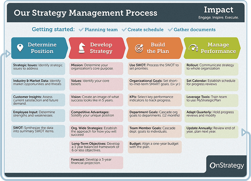 4 Phase Guide To Strategic Planning Process Basics Onstrategy Strategic Planning Process Communication Plan Template Strategic Planning