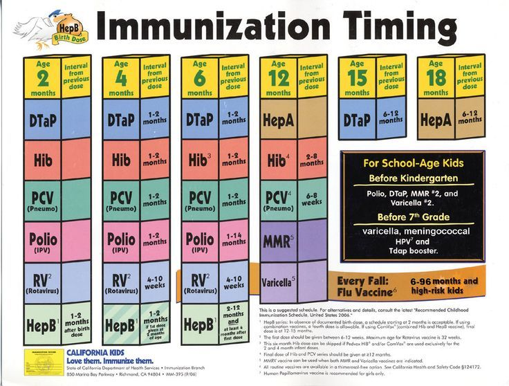 Recommended Immunization Schedule For Kids Vaccination Pinterest