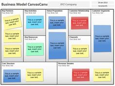 How To Develop An Entrepreneur Business Model Canvas