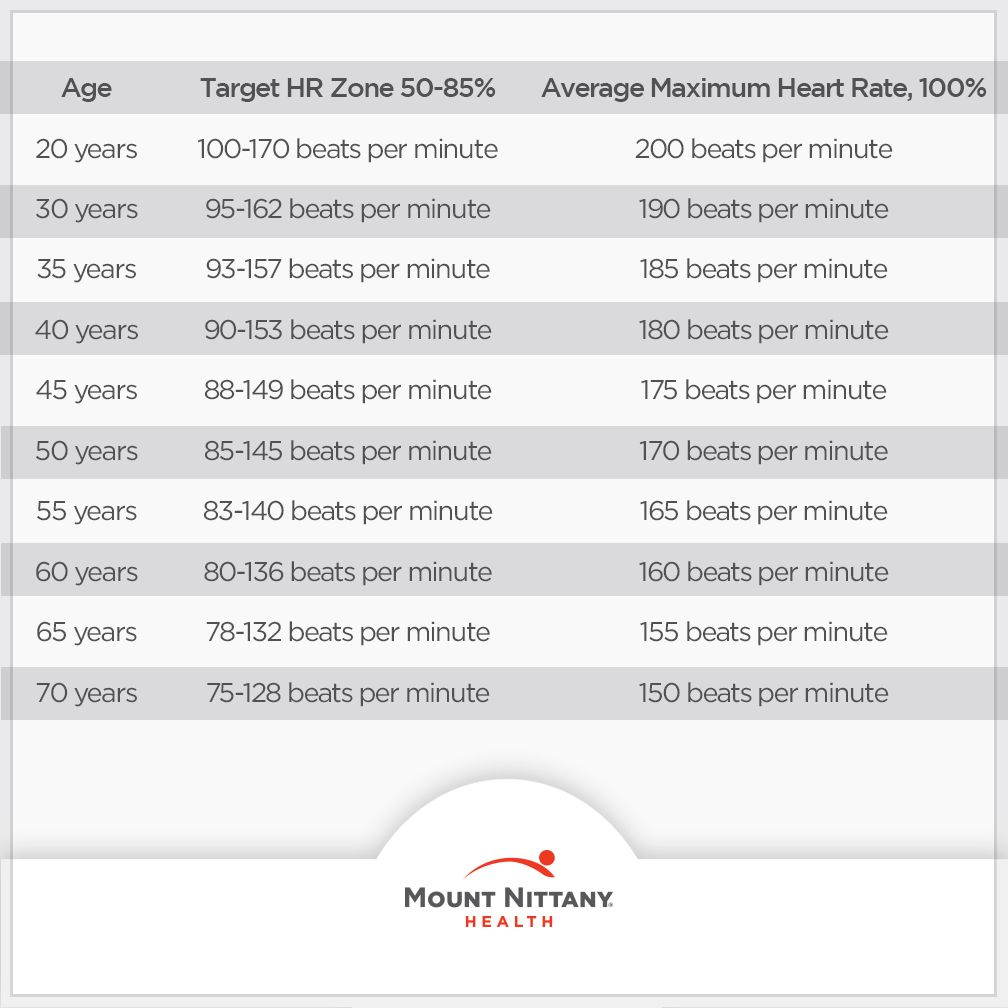 Knowing your target heart rate will help maximize your workouts knowing your target heart rate will help maximize your workouts check out this helpful chart geenschuldenfo Images