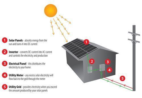 Solar Panels Process Diagram Pte Ielts Describe Image Practice Solar Panels Solar Pv Systems Solar