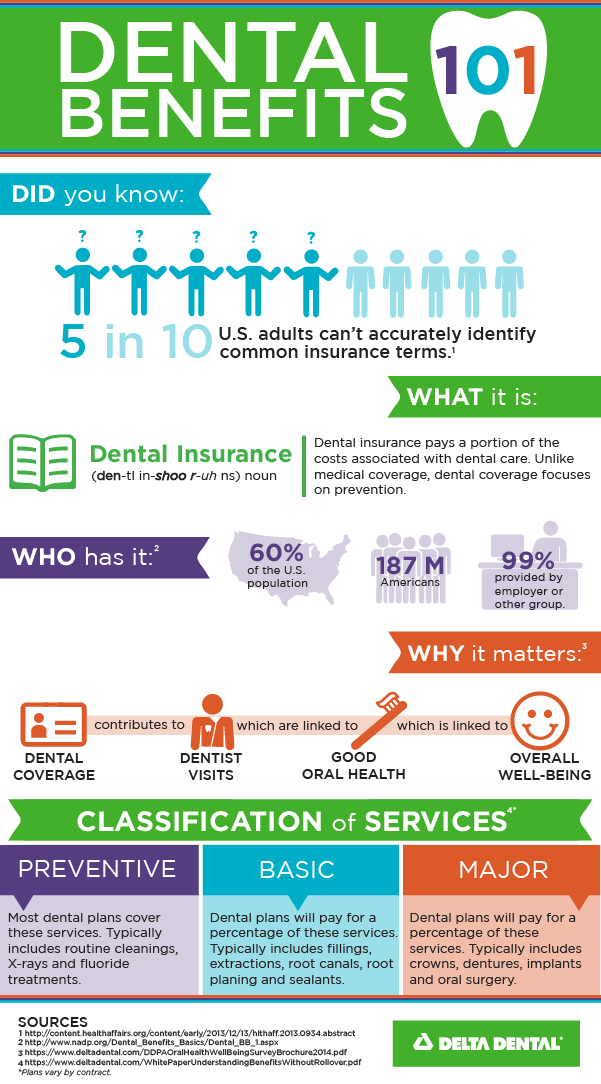 Dental Insurance 101 Infographic Dental Insurance Dental Insurance Plans Dental Benefits
