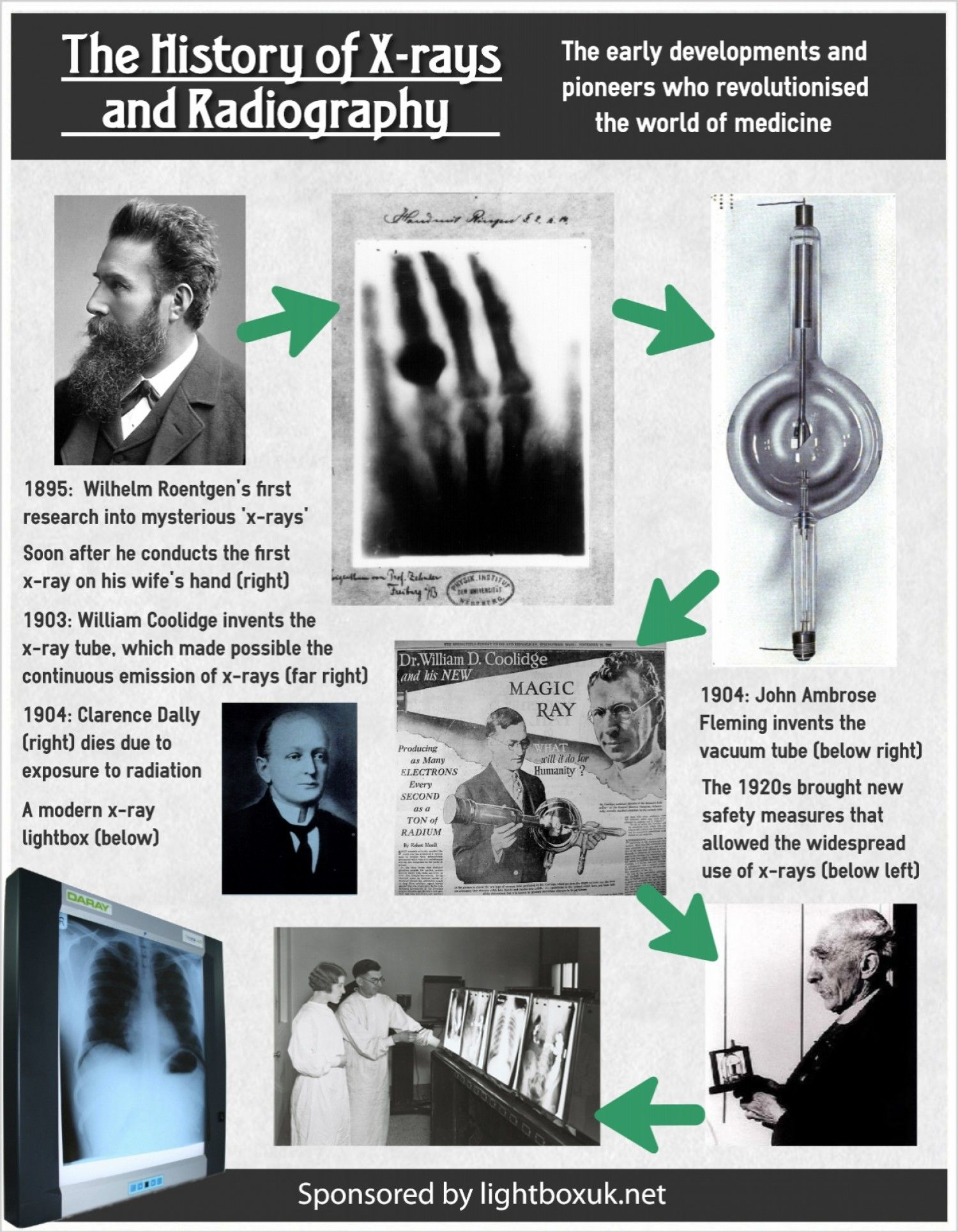 The History Of The X Ray