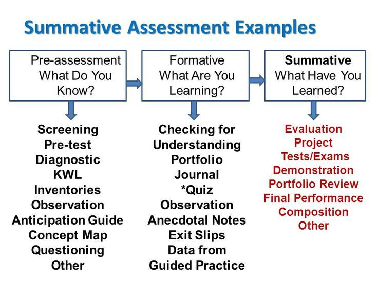This Is A Nice Chart Of Different Assessment Types And Examples Of