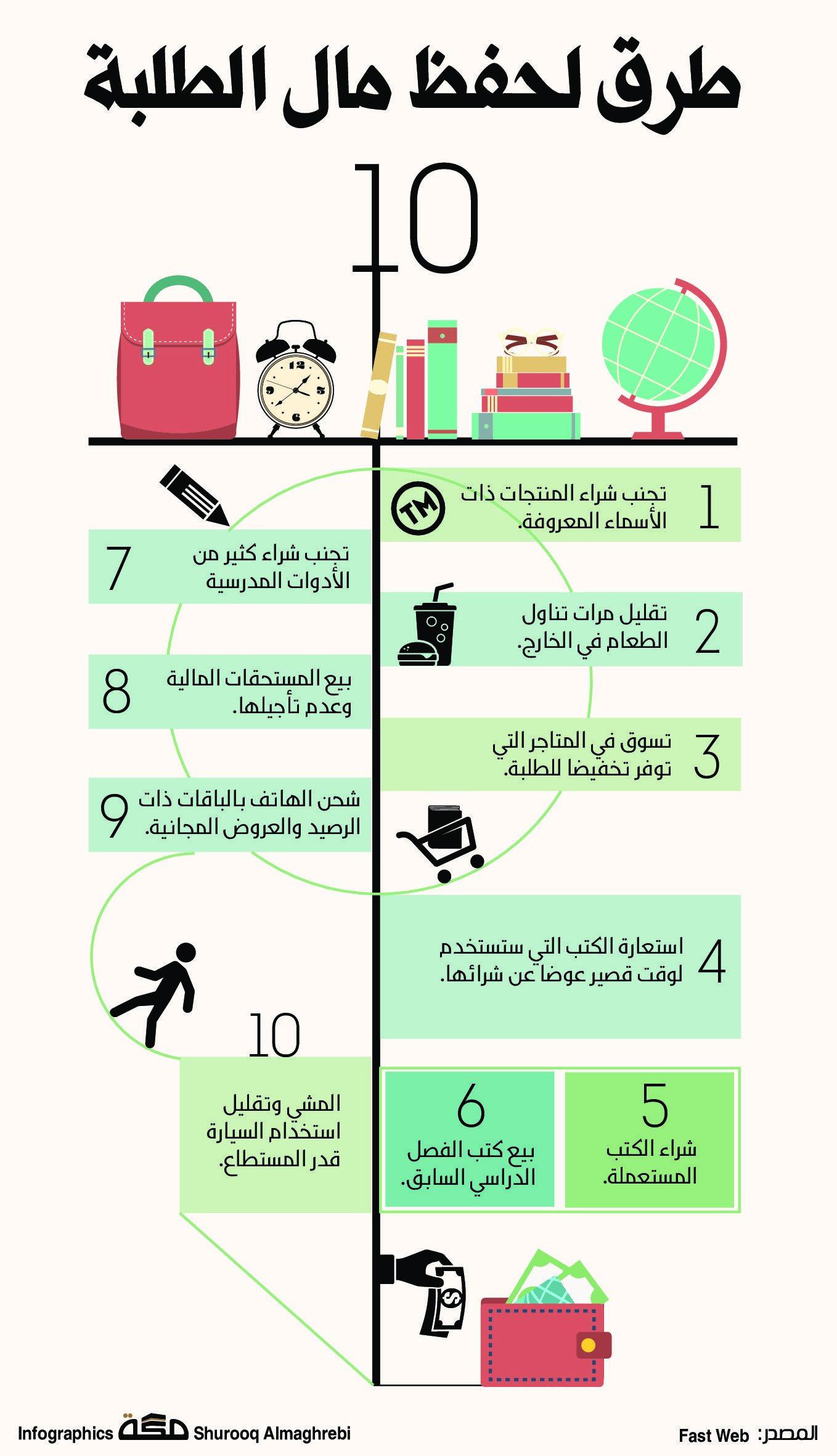 9 طرق لحفظ مال الطلبة صحيفة مكة انفوجرافيك تطويرالذات Infographic Map Map Screenshot