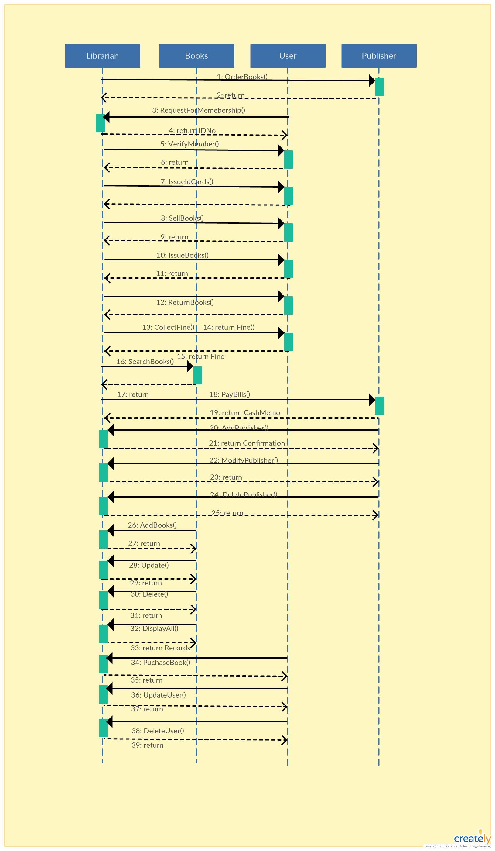 Sequence Diagram Tutorial Complete Guide With Examples Creately Blog Sequence Diagram Diagram Class Diagram