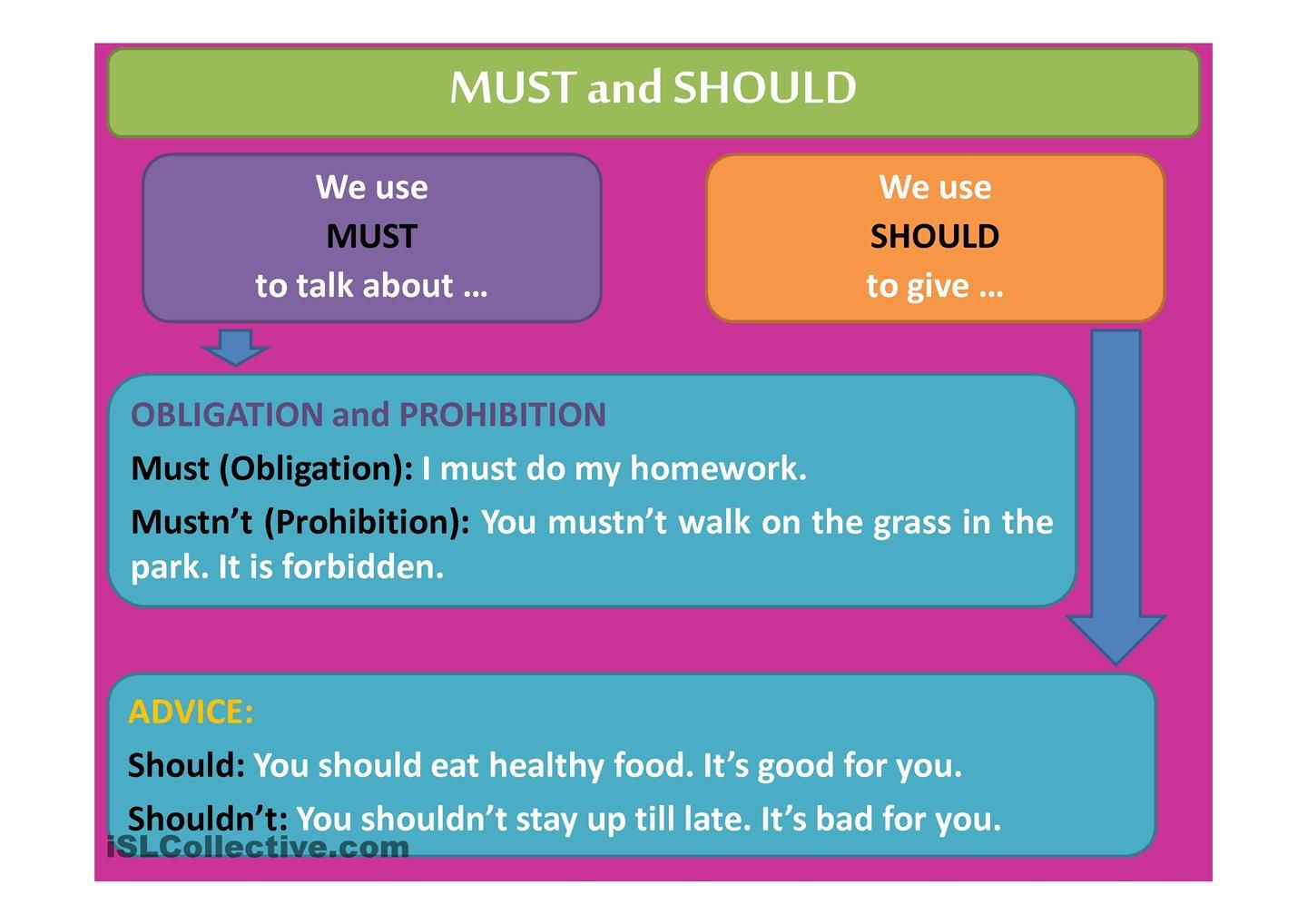 Modal Verbs: must, should, have to | Verbs | Pinterest