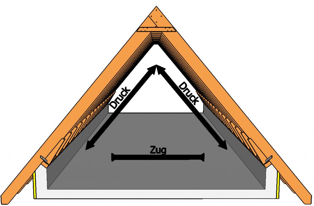 Sparrendach Wirkende Krafte Dreieckiges Haus Dachkonstruktion Dachbau