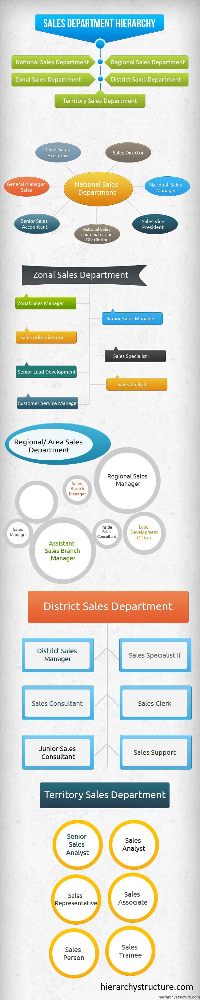 Sales Department Hierarchy Hierarchy Organizational Structure Sales Jobs