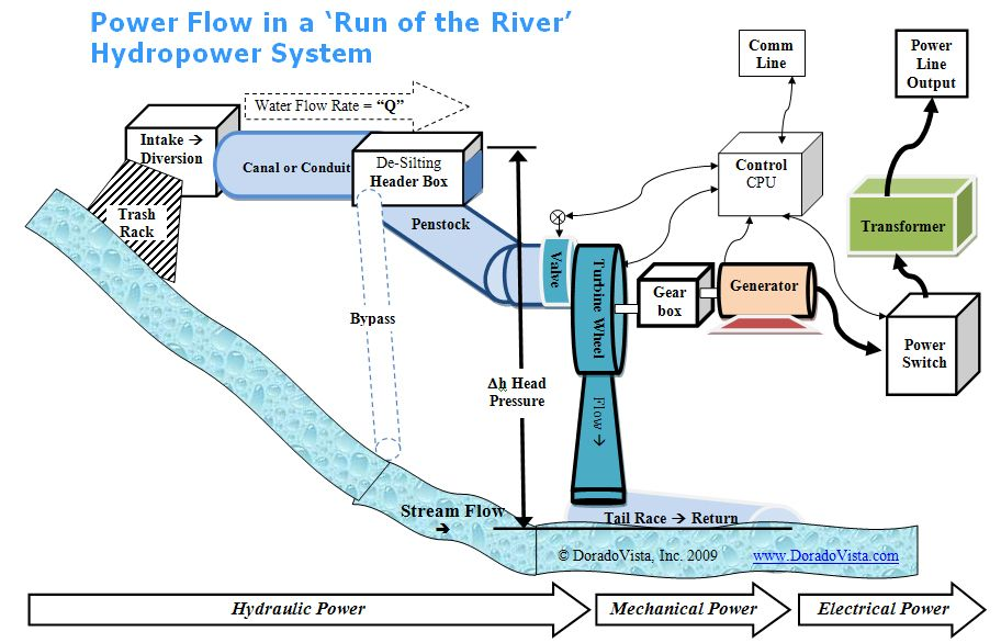 Small Hydropower System Diagram Small Hydropower Micro Hydropower ...