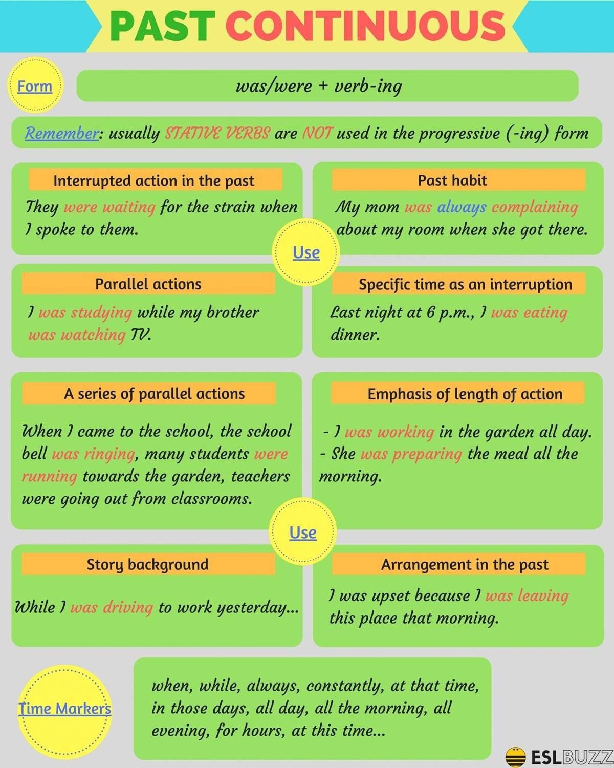 All About The Past Continuous Or Past Progressive Tense