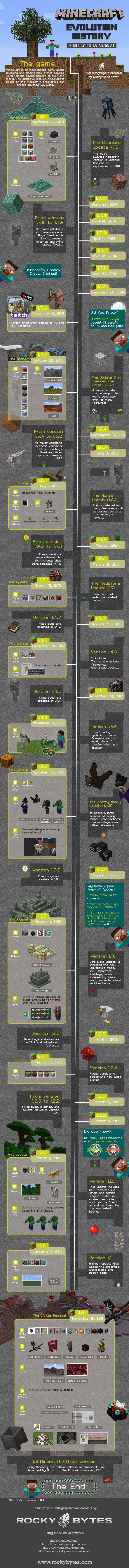 Toutes les versions de Minecraft en une infographie