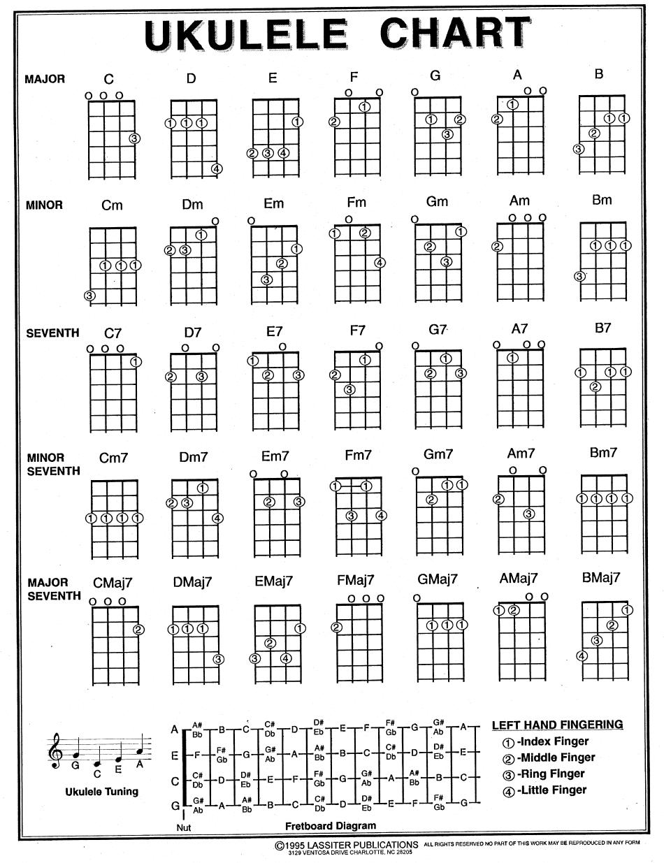 Pin On Guitar Ukele