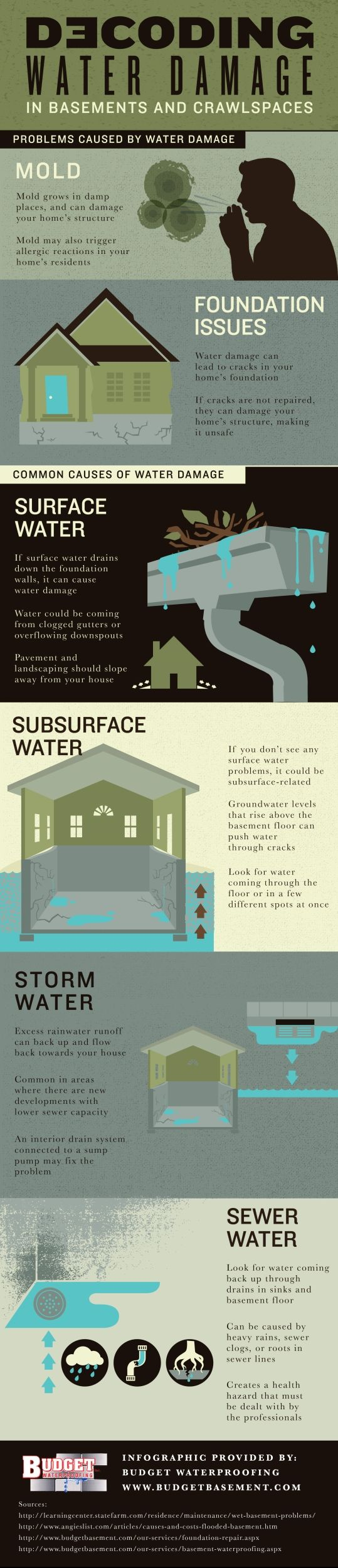 Whatu0027s Causing Water Damage In Your Home? Common Causes Include Surface  Water, Subsurface Water. Basement ...