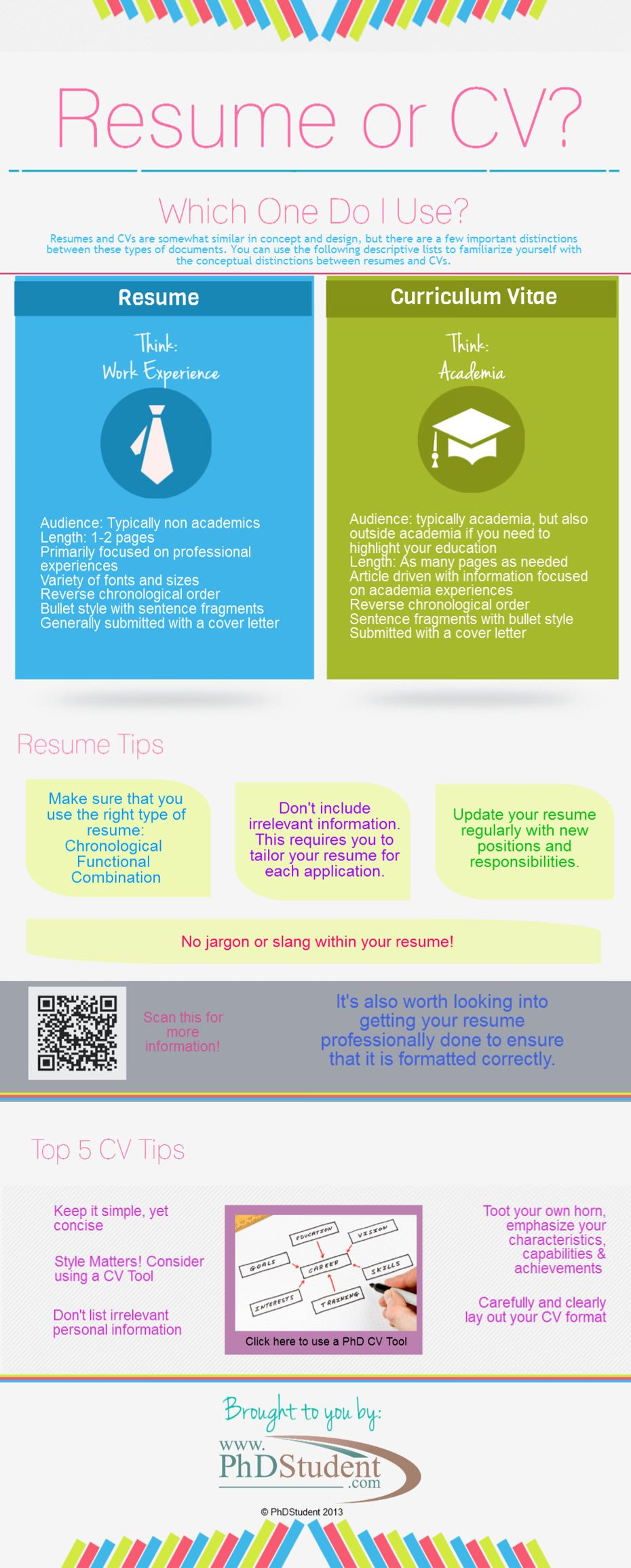 Resume or CV Infographics Curriculum vitae examples