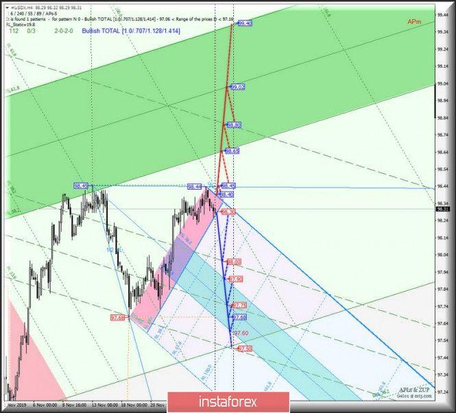 Tdi Expert Advisor Line Chart Chart Diagram