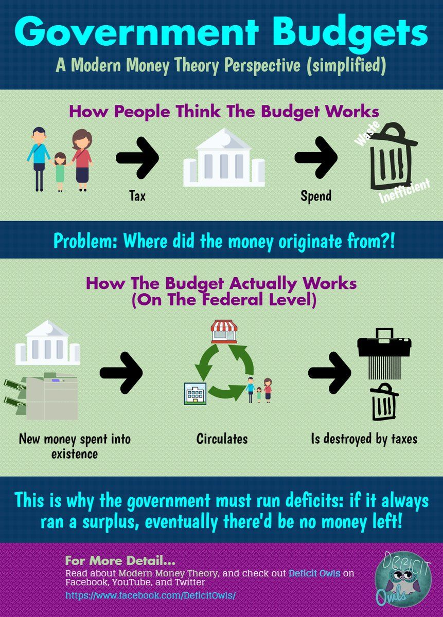 Warren B Mosler Wbmosler Twitter Government Budget Fiat Money Economics