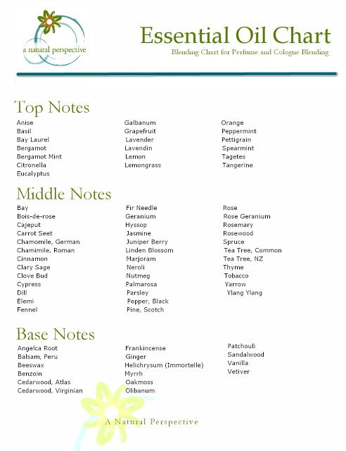 Essential Oil Blending Chart For Perfume And Cologne Making Download A Natural Persp Essential Oil Chart Essential Oil Blends Essential Oil Perfumes Recipes