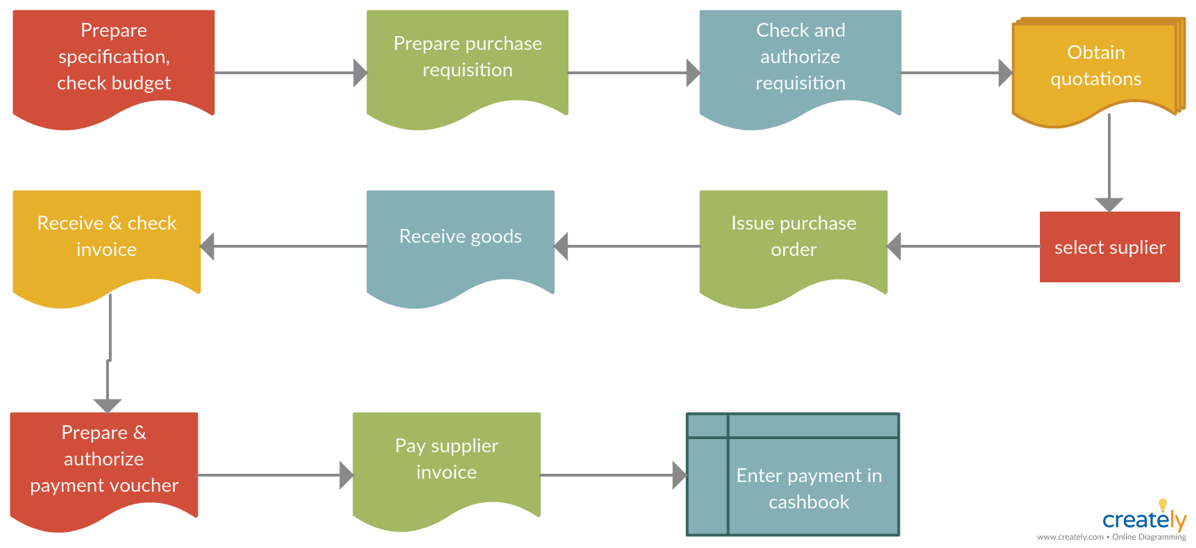 Procurement Process Flowchart - You can edit this template and create your own diagram. Creately ...