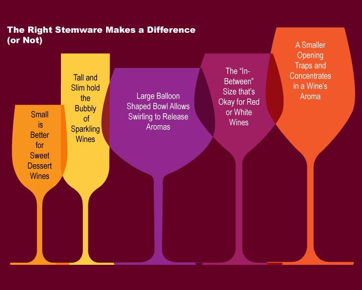 Wine Glass Sizes: For those people who really fancy and care what ...