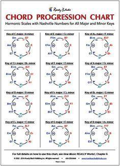 Chord Progression Chart By Wayne Chase Roedy Black Publishing