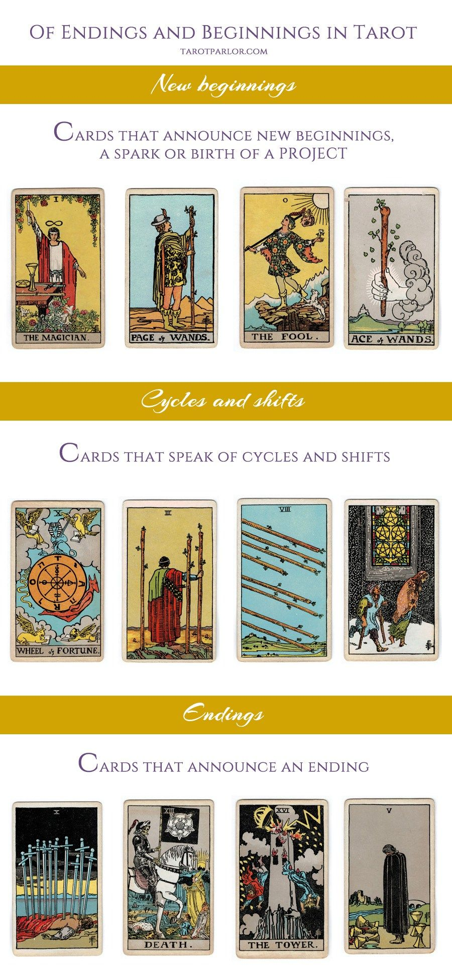 Endings And Beginnings In Tarot