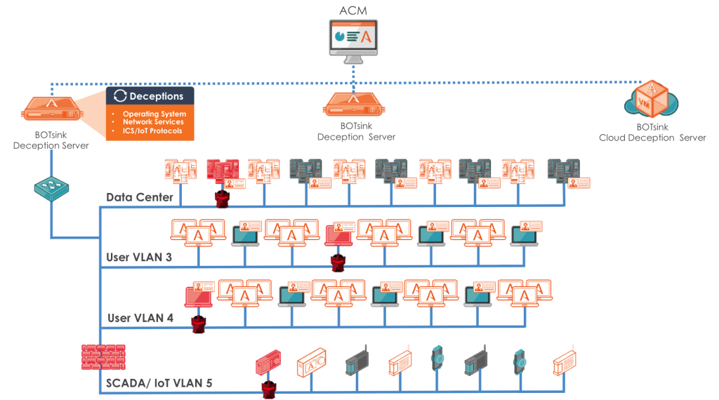 Deception Based Threat Detection Detection Prevention Threat