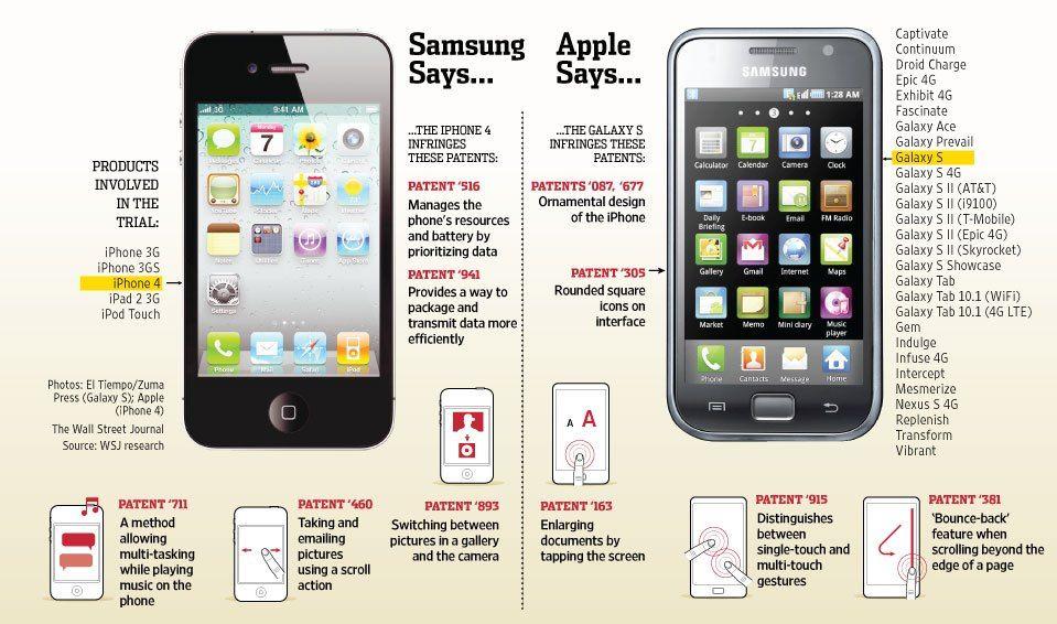 Apple vs Samsung infographic Samsung galaxy phones
