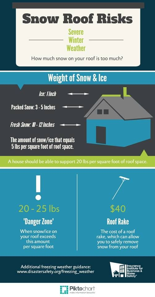 How much snow on your roof is too much? | Adventures in Home ... Ice House Roof Design on ice house windows, damning roof, ice house flooring, ice house rooftop, ice house interior, ice house insulation, ice house paint, ice house heat, ice house frame, ice house seats, ice house lighting, ice house house, ice house cab, ice house building, ice house security, ice house restaurant, ice house exterior, ice house floor, ice melt for roofs,